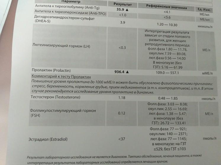 Антитела к тиреоглобулину повышены у беременной 63