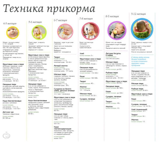 Рецепты для новорожденных с первого месяца