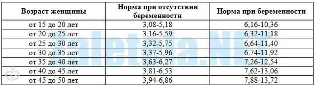 Сахар при беременности норма в третьем триместре беременности