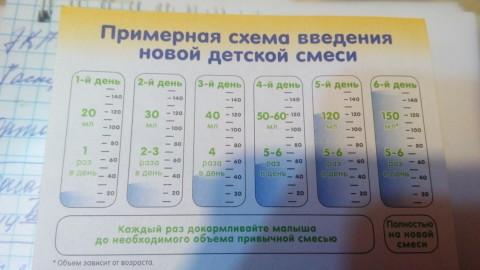 Схема перевода смеси