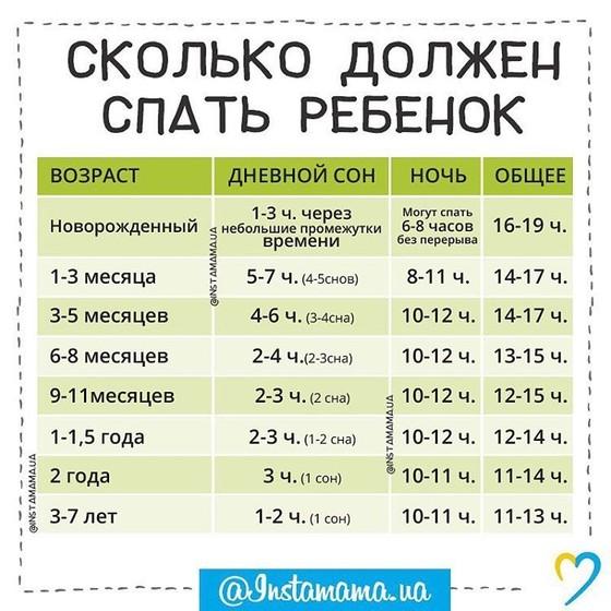 сколько должен спать ребенок 7 месяцев