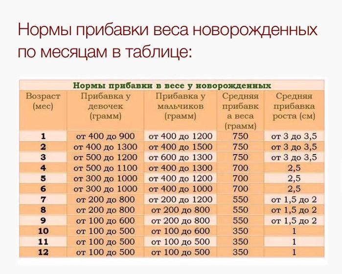 Норма набора веса новорожденного по месяцам таблица