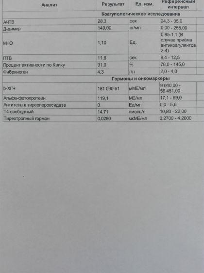 В анализ консультации крови женской беременных крови у расшифровка женщин анализа
